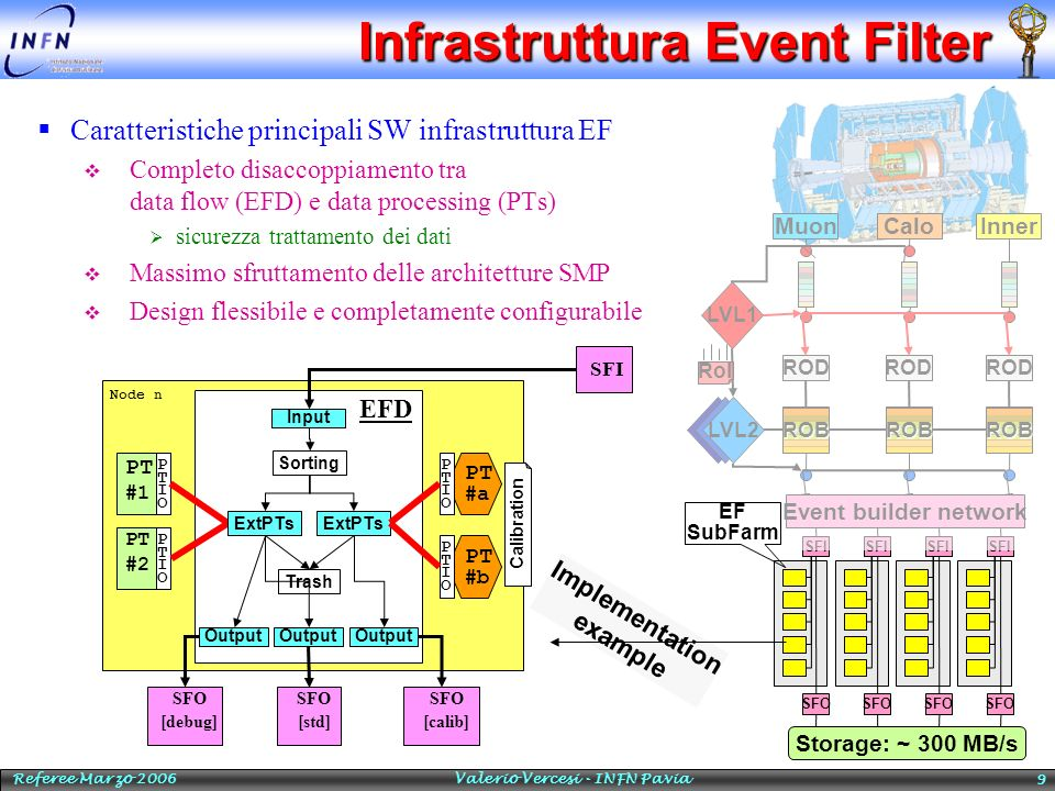 Infrastruttura Event Filter