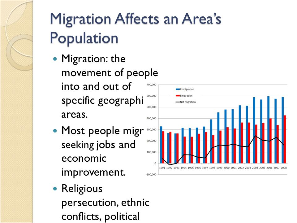 Migration Affects an Area's Population