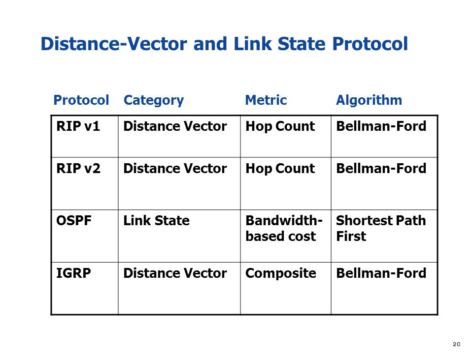 distance based routing protocol In this paper, we propose a centralized energy efficient distance (ceed) based  routing protocol to evenly distribute energy dissipation among.