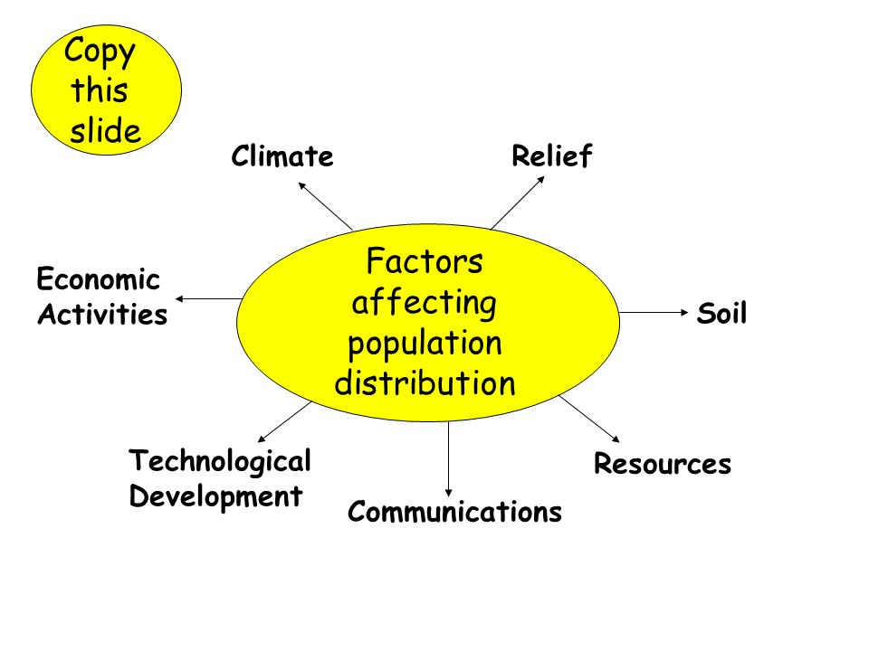factors affecting population distribution The population boom that  to provide some further context against which we can appreciate the rate of population growth  there is also a distribution.