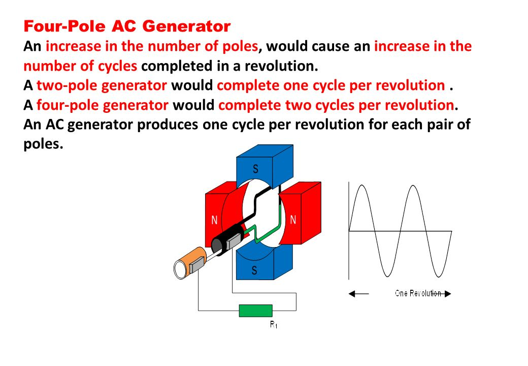 Four-Pole AC Generator