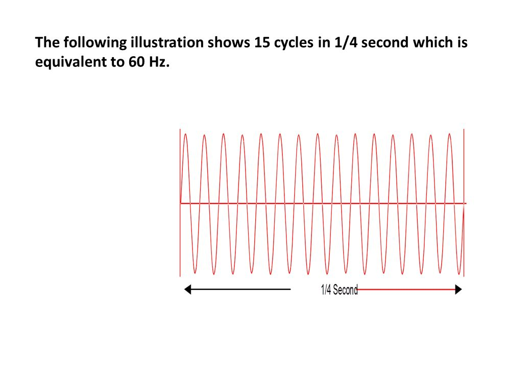 The following illustration shows 15 cycles in 1/4 second which is equivalent to 60 Hz.