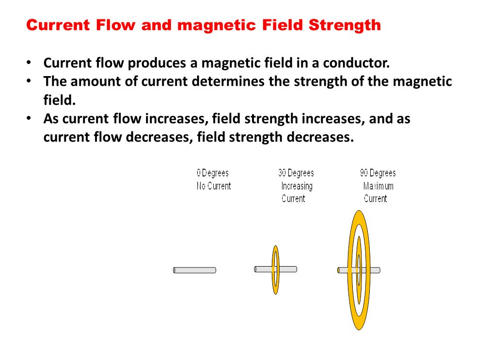 Current Flow and magnetic Field Strength