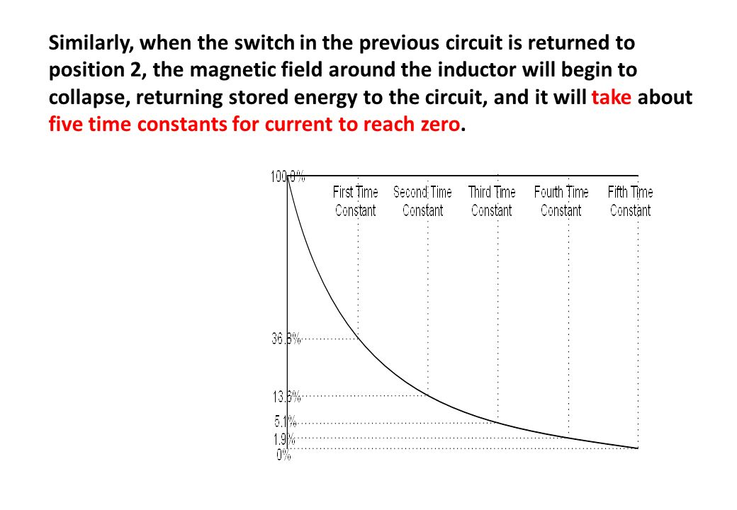 Similarly, when the switch in the previous circuit is returned to position 2, the magnetic field around the inductor will begin to collapse, returning stored energy to the circuit, and it will take about five time constants for current to reach zero.