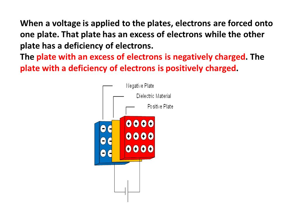 When a voltage is applied to the plates, electrons are forced onto one plate. That plate has an excess of electrons while the other plate has a deficiency of electrons.