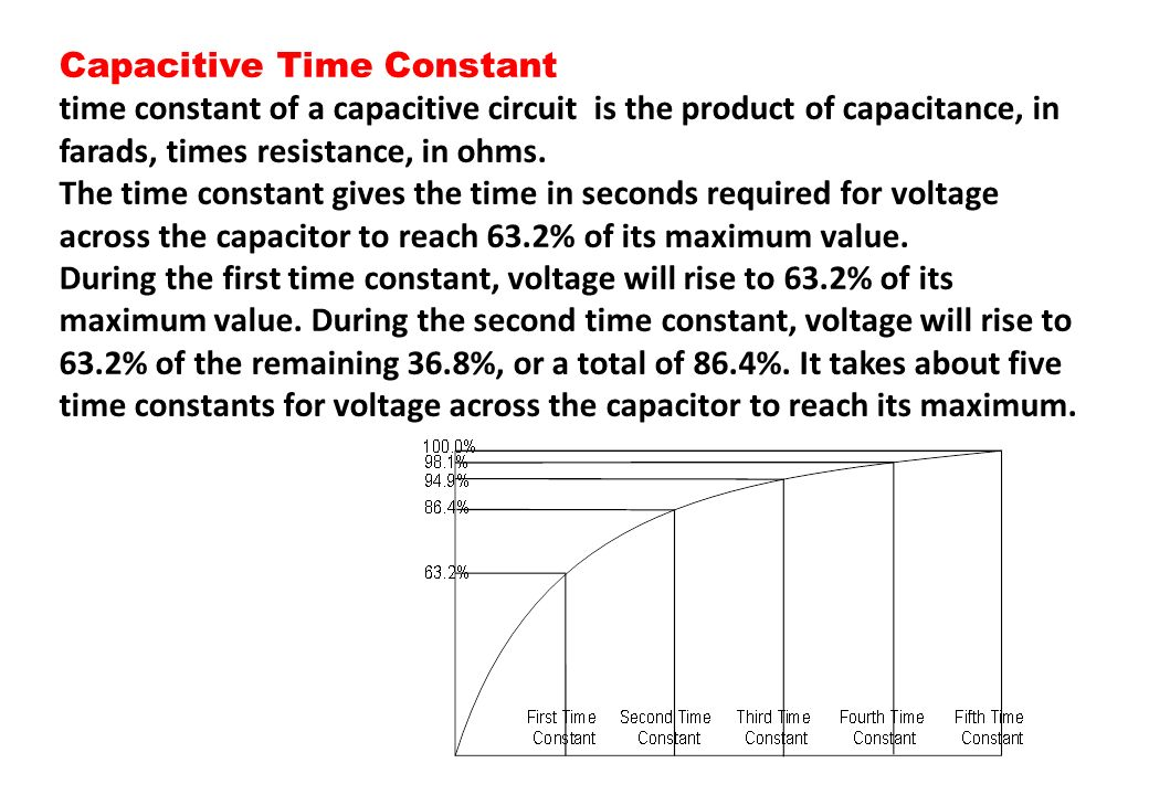 Capacitive Time Constant
