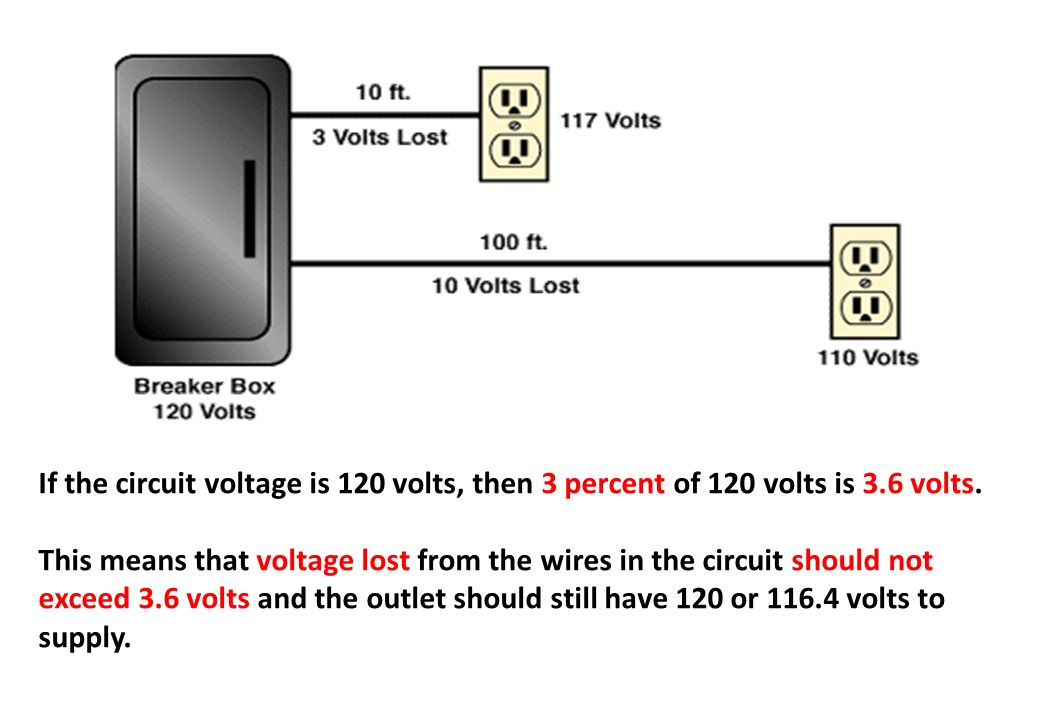 If the circuit voltage is 120 volts, then 3 percent of 120 volts is 3