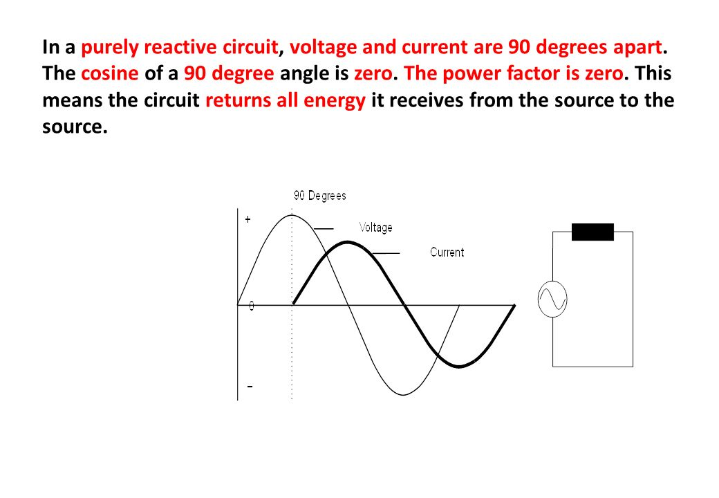 In a purely reactive circuit, voltage and current are 90 degrees apart