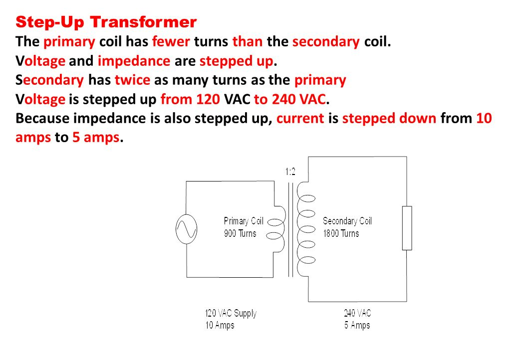 Step-Up Transformer The primary coil has fewer turns than the secondary coil. Voltage and impedance are stepped up.