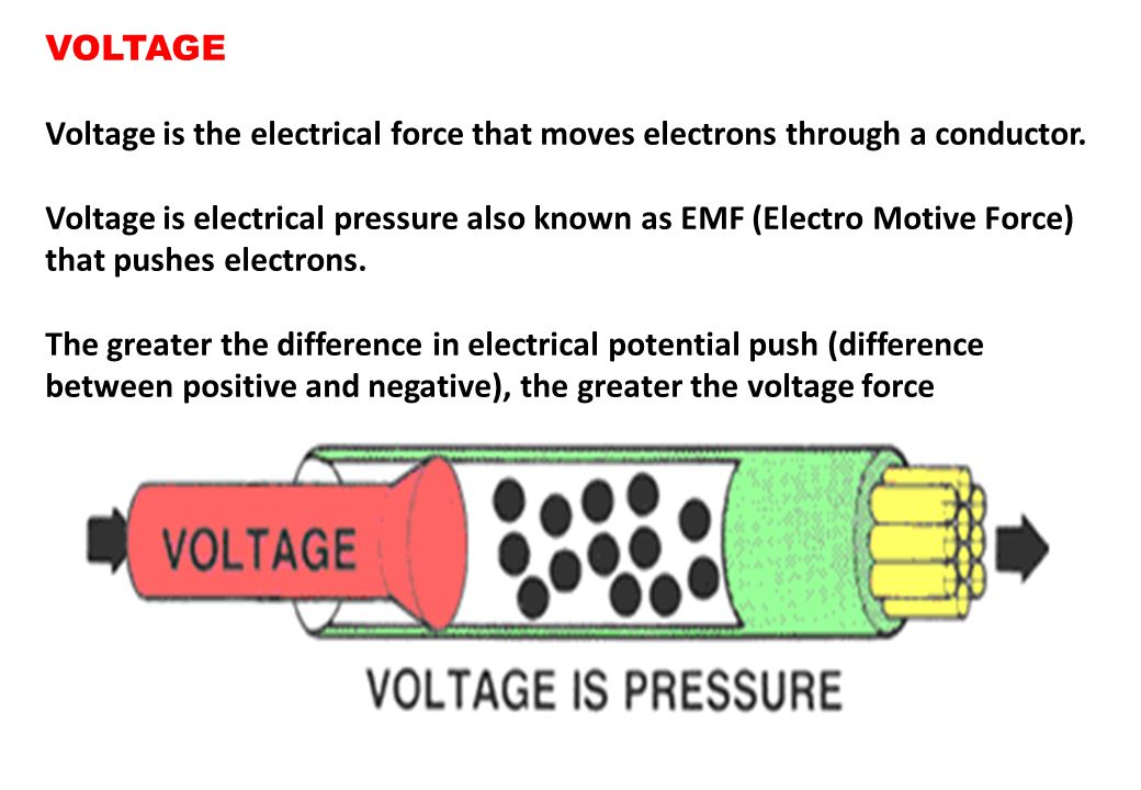 VOLTAGE Voltage is the electrical force that moves electrons through a conductor.