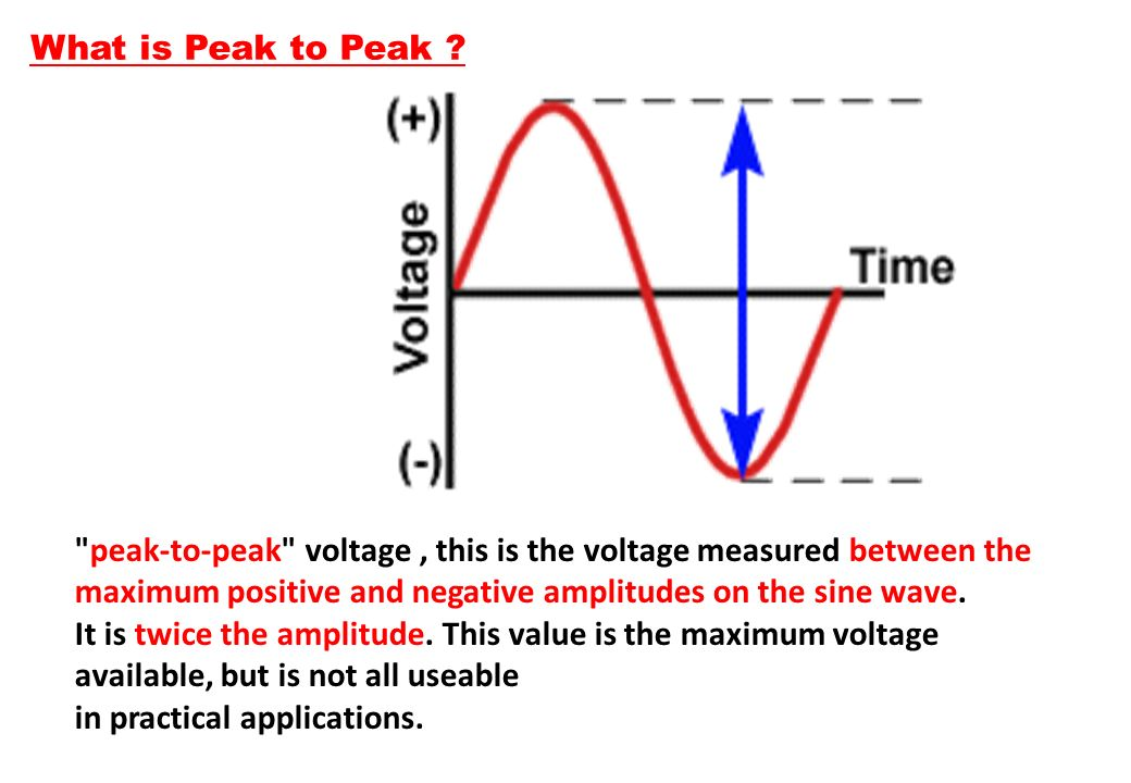 What is Peak to Peak peak-to-peak voltage , this is the voltage measured between the maximum positive and negative amplitudes on the sine wave.