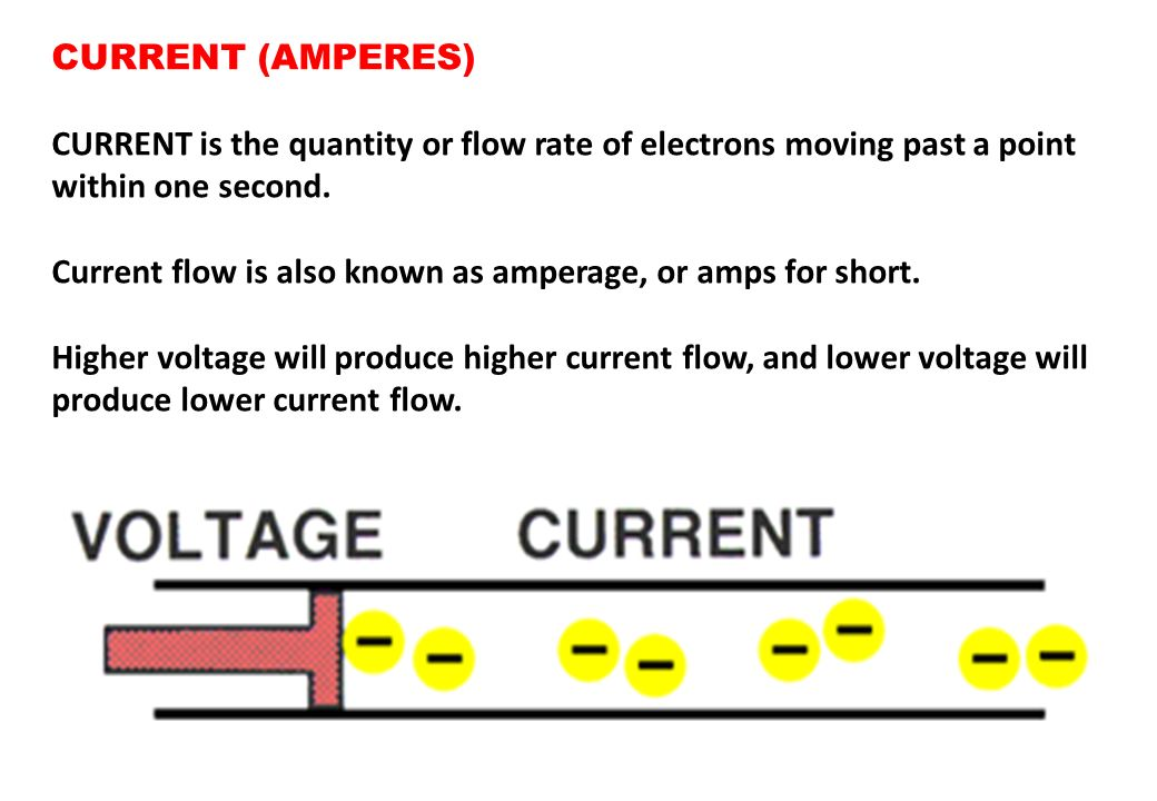 CURRENT (AMPERES) CURRENT is the quantity or flow rate of electrons moving past a point within one second.