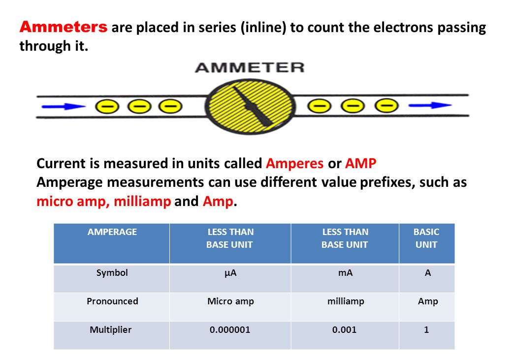 Current is measured in units called Amperes or AMP