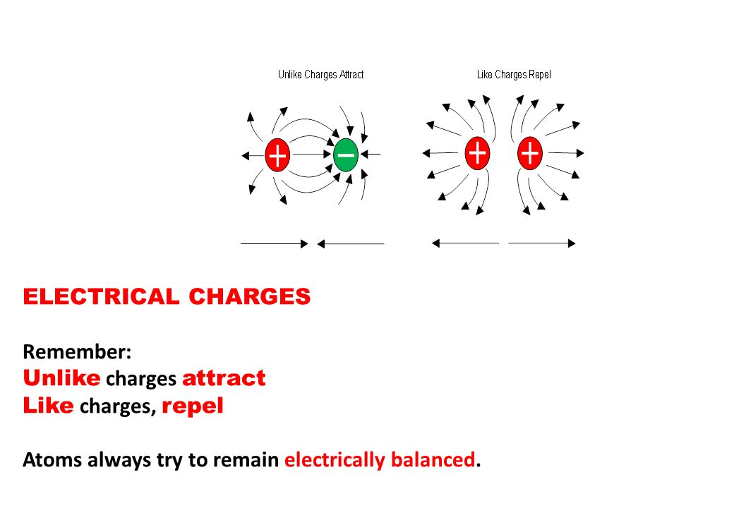ELECTRICAL CHARGES Remember: Unlike charges attract.