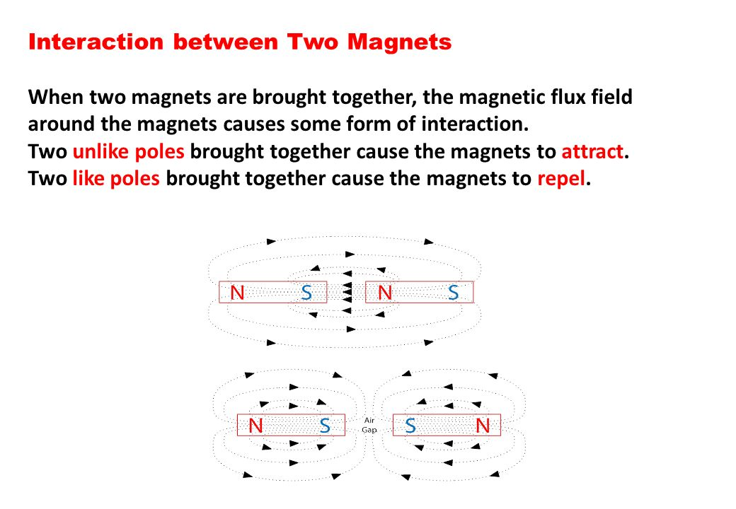 Interaction between Two Magnets