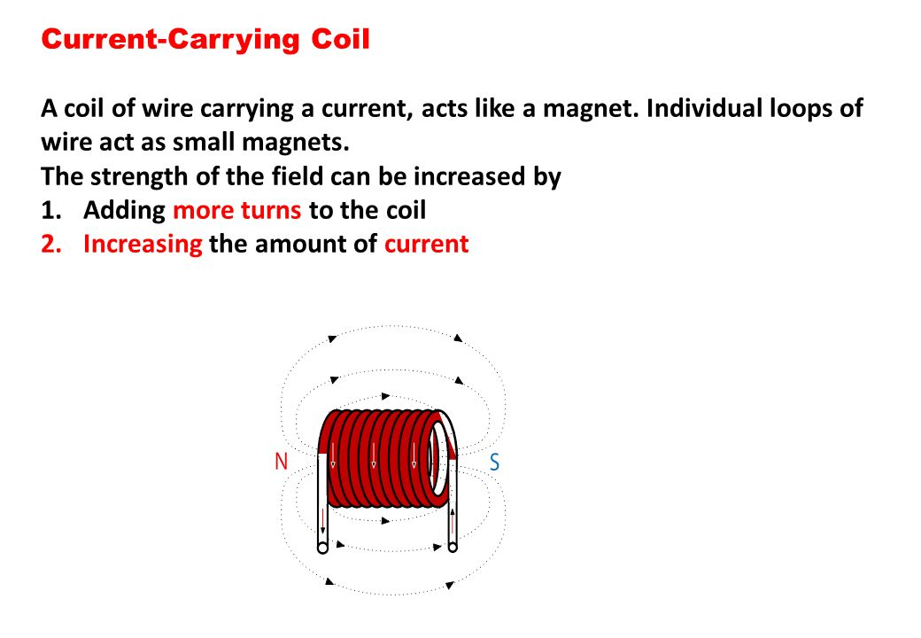 Current-Carrying Coil