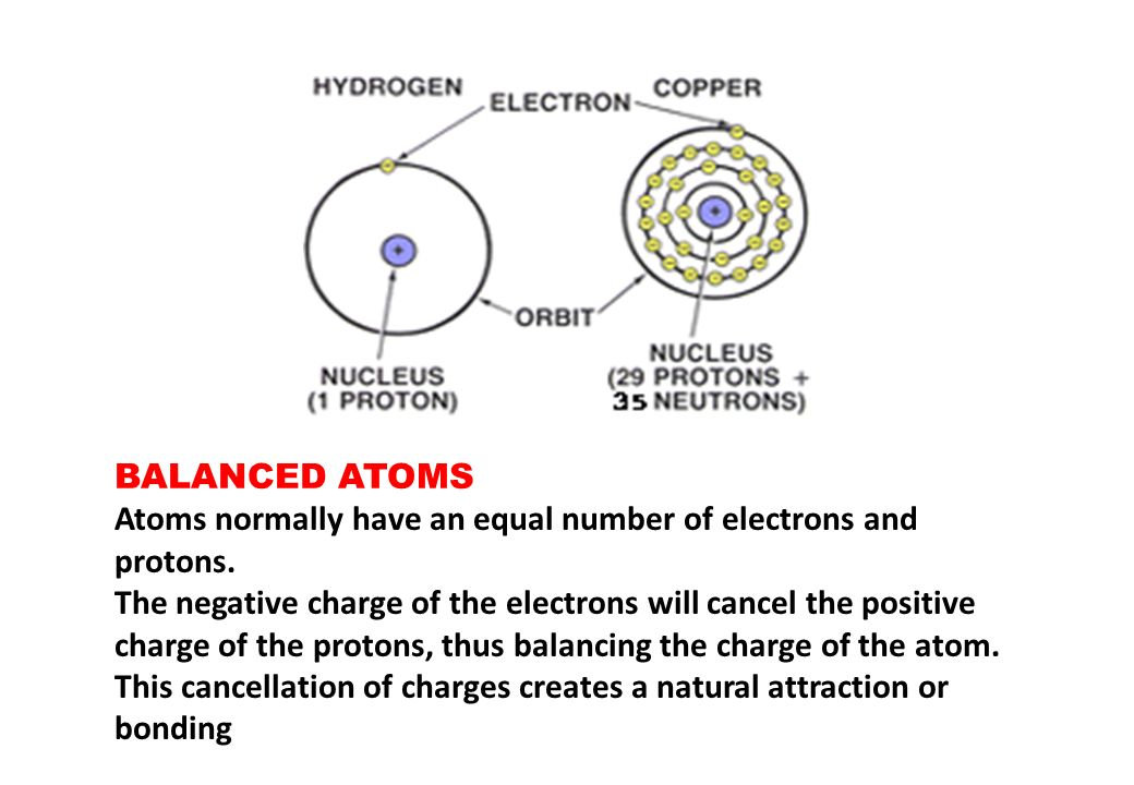 BALANCED ATOMS Atoms normally have an equal number of electrons and protons.