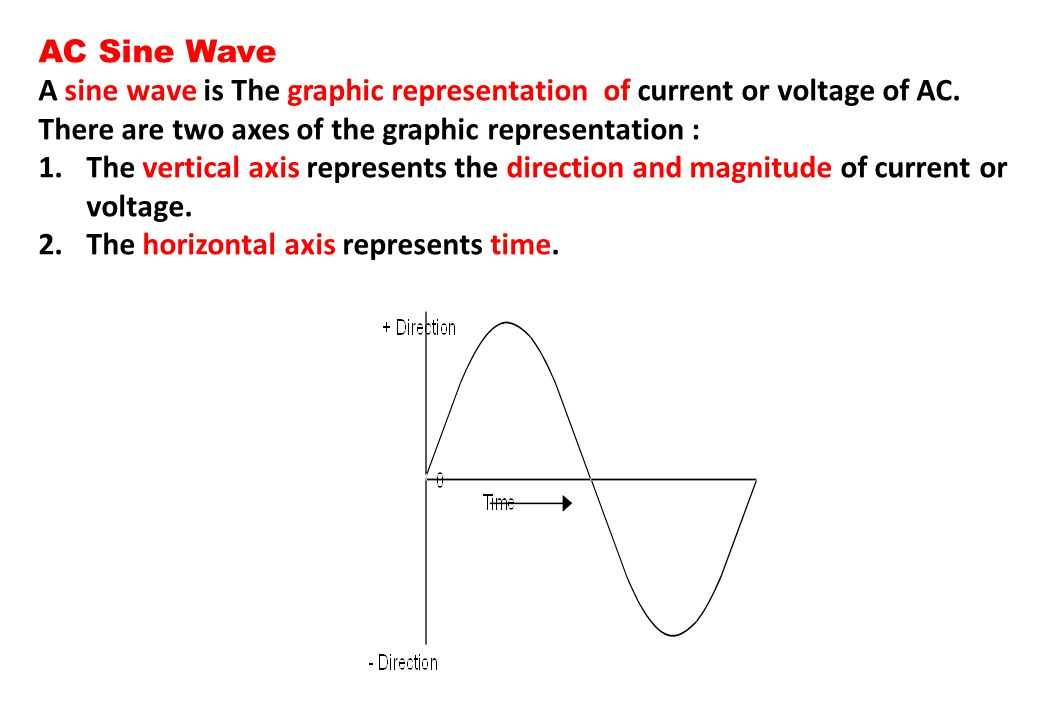 AC Sine Wave A sine wave is The graphic representation of current or voltage of AC. There are two axes of the graphic representation :