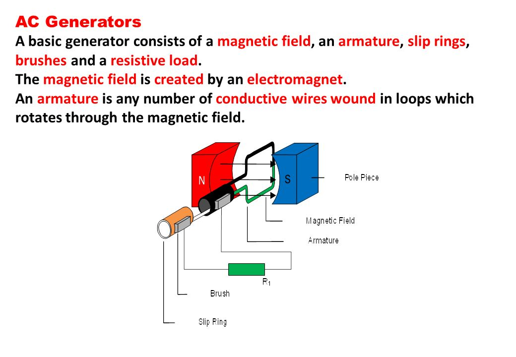 AC Generators A basic generator consists of a magnetic field, an armature, slip rings, brushes and a resistive load.