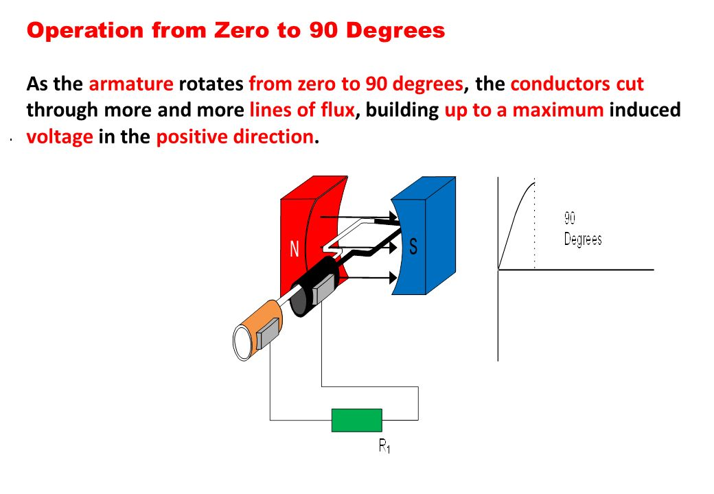 Operation from Zero to 90 Degrees