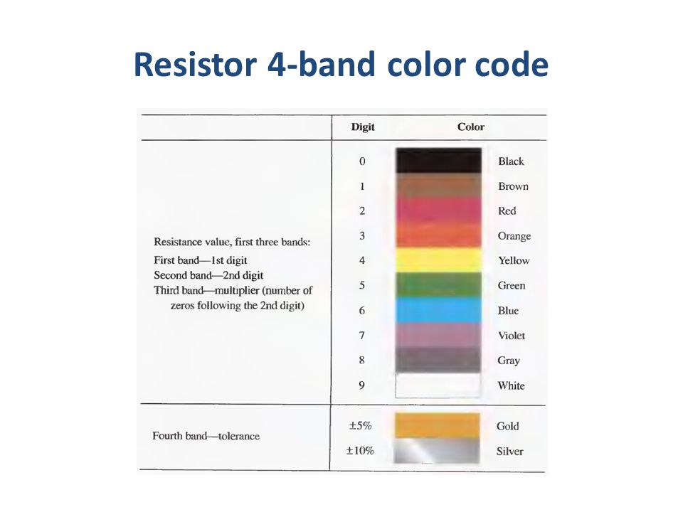 Resistor 4-band color code