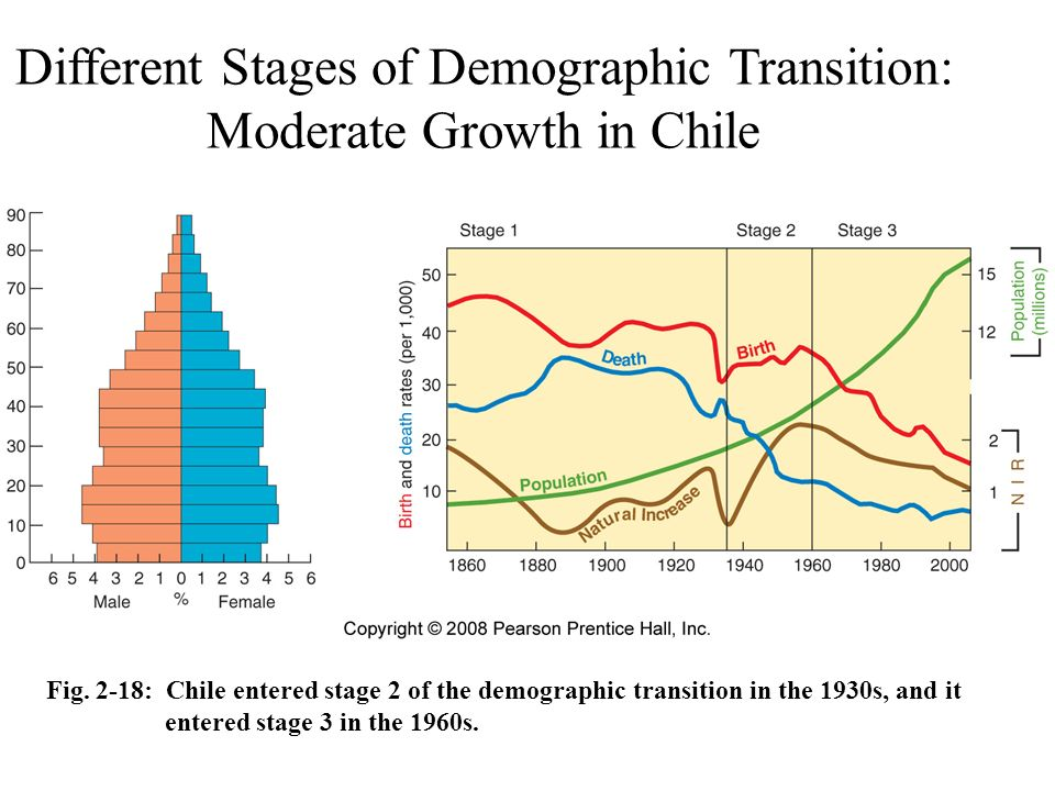 stages of demographic transition in spain