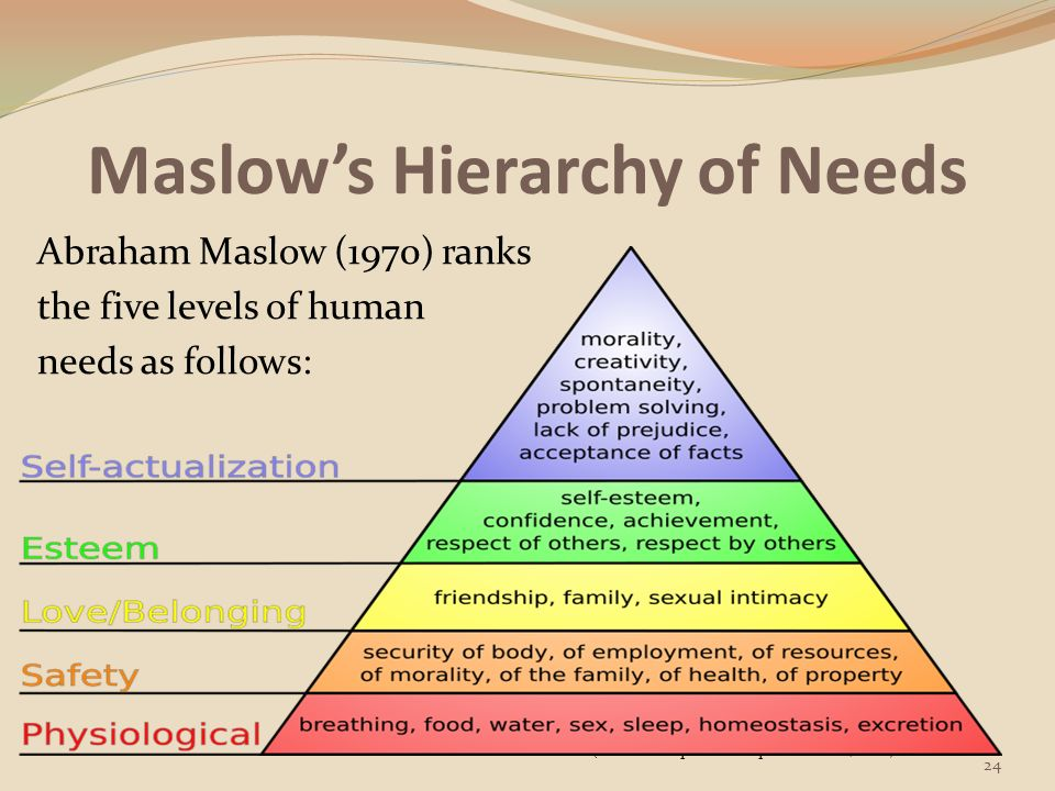 maslows hierarchy of needs 6 essay Maslow's hierarchy, first described in 1943, focuses on five basic steps when  seen as a diagram, the hierarchy looks like a pyramid just like a real-world.
