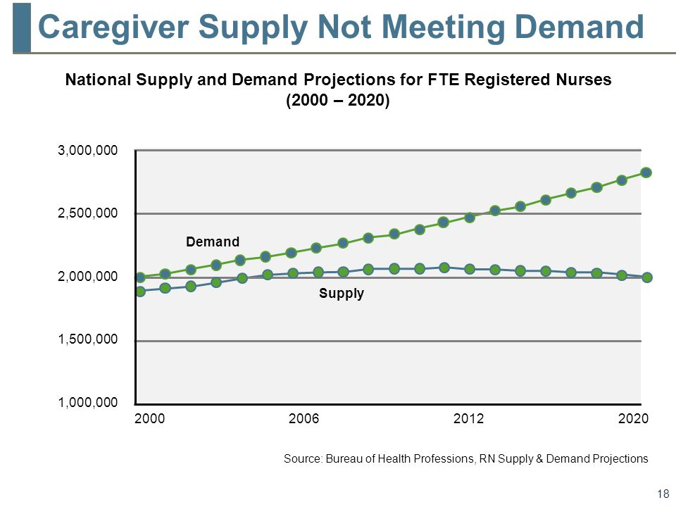 supply and demand of registed nurses Using the federal government's health workforce simulation model, hrsa found that the supply of registered nurses (rns) and licensed practical nurses (lpns ) in the us will more than meet the projected demand over the next 10 years in addition to finding a distributional imbalance of nurses at the state level, the.