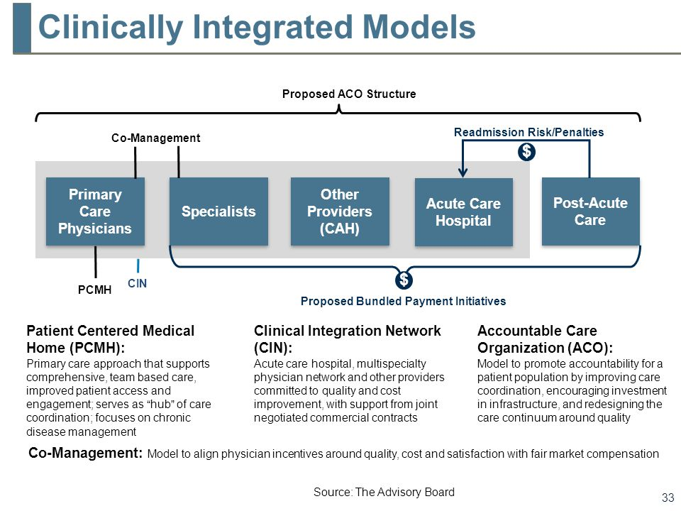 Governance & Leadership in a Multifaceted Physician Enterprise