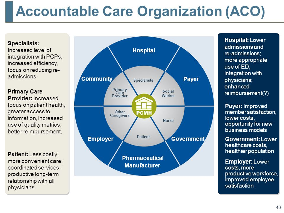 accountable care organization aco Perhaps the most notable of these reforms was the federal recognition of the  accountable care organization (aco), an entity that is responsible for achieving  the.