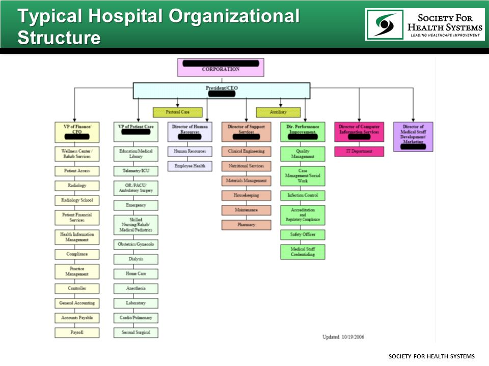 structure of the hospital learning material Second grade lesson no 2man-made structures materials available, and social structure hospital and medical offices.