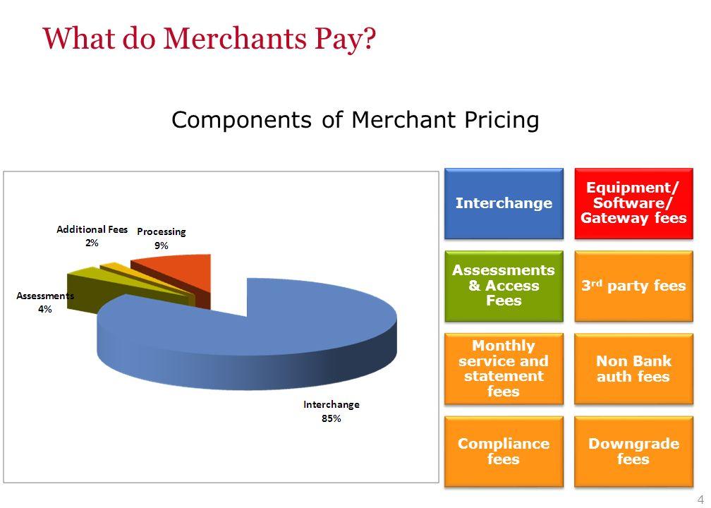 Credit card merchant category codes - pavanpkproject.ga
