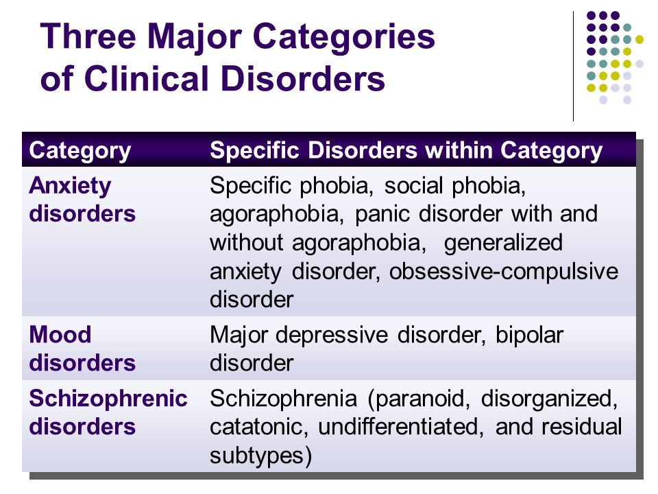 Three Major Categories of Clinical Disorders