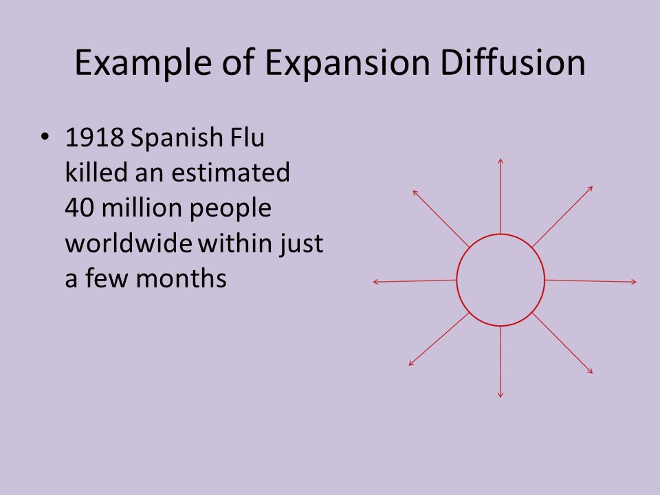 Example of Expansion Diffusion