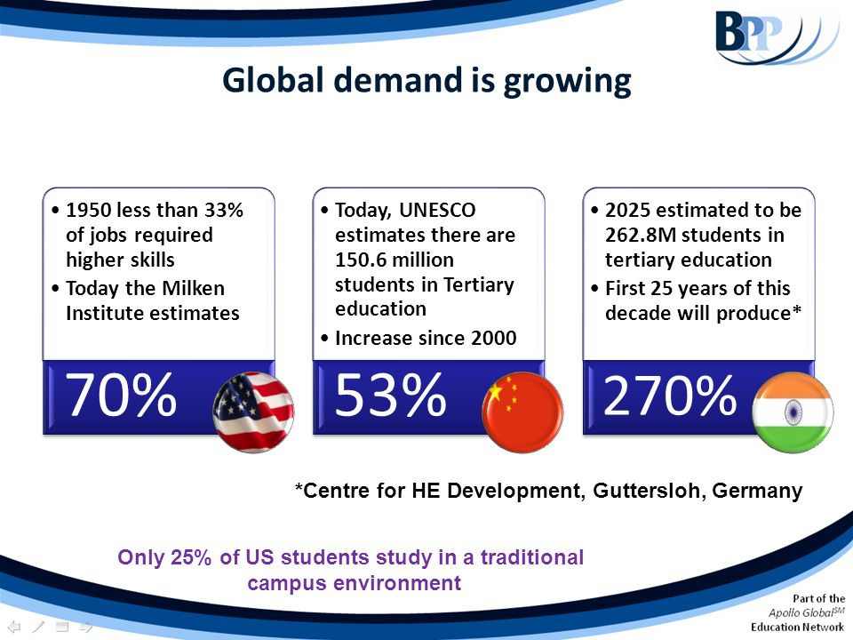 Global demand is growing