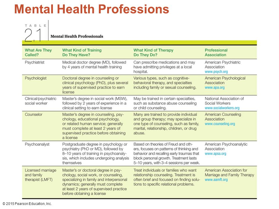 Promoting And Preserving Your Psychological Health