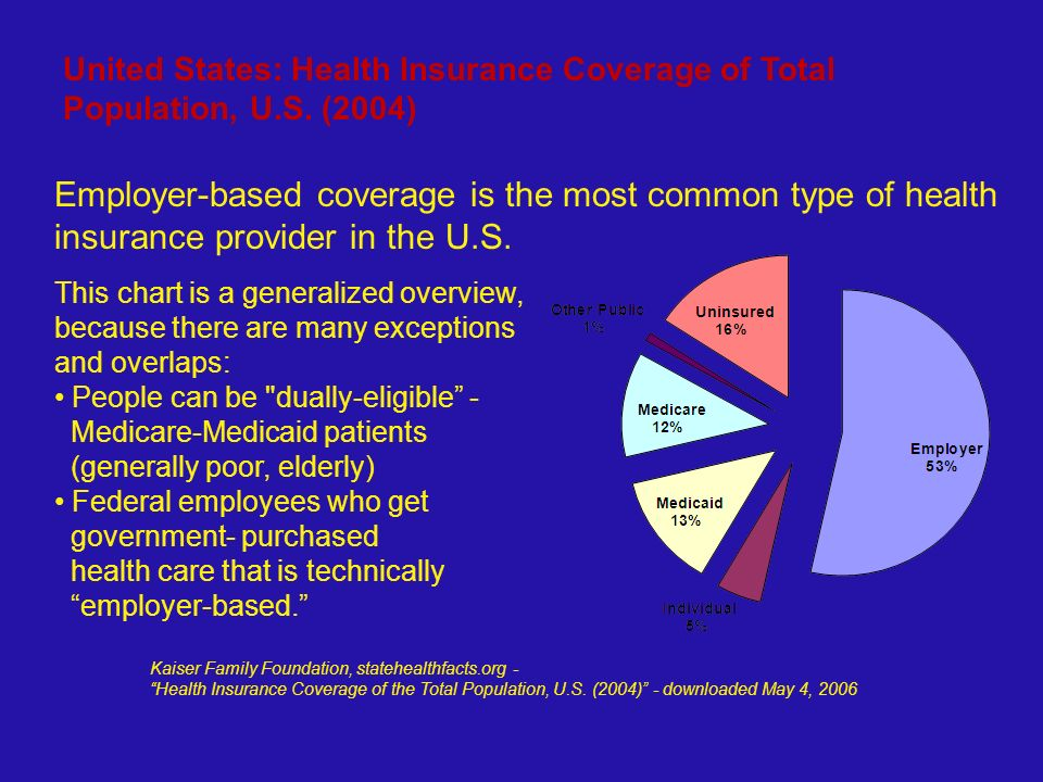 Health Care Systems In The World Ppt Download