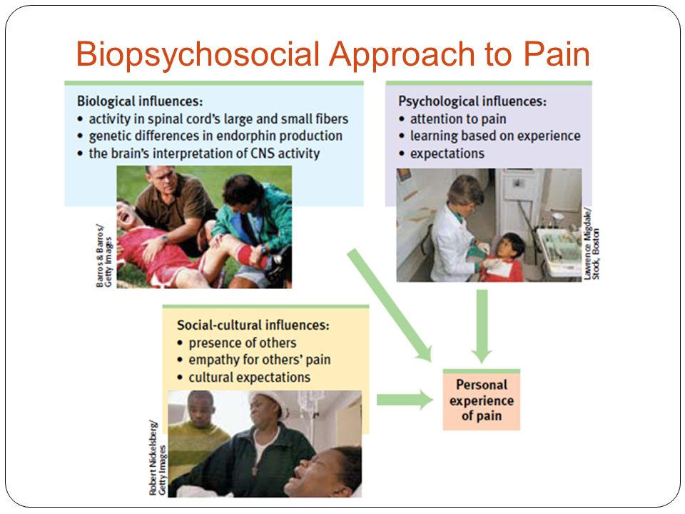 Biopsychosocial Approach to Pain