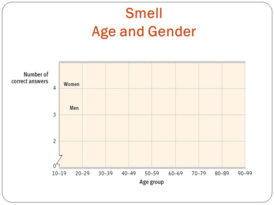 Smell Age and Gender