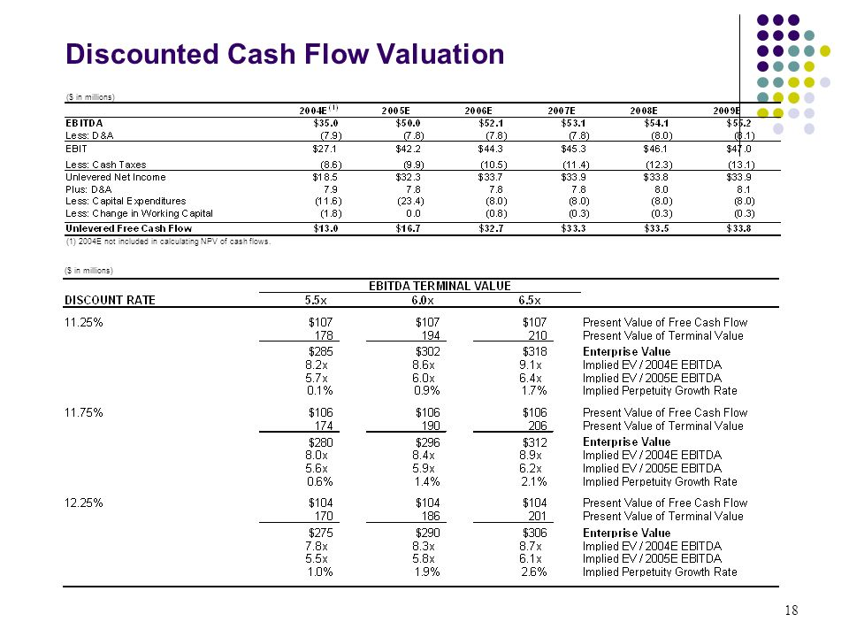 Discounted Cash Flow : Scholl professor of finance ppt download