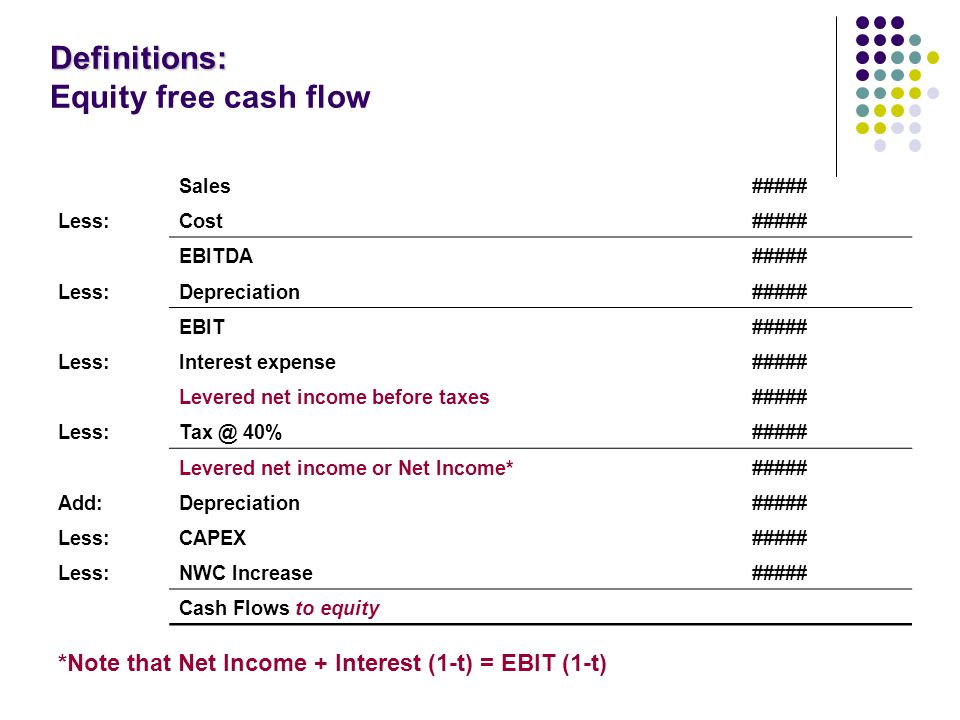 Difference Between Ebitda And Unlevered Free Cash Flow: Scholl Professor of Finance - ppt download,Chart