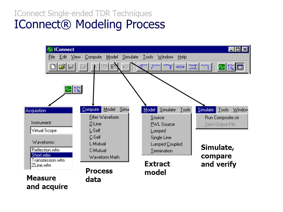 IConnect Single-ended TDR Techniques IConnect® Modeling Process