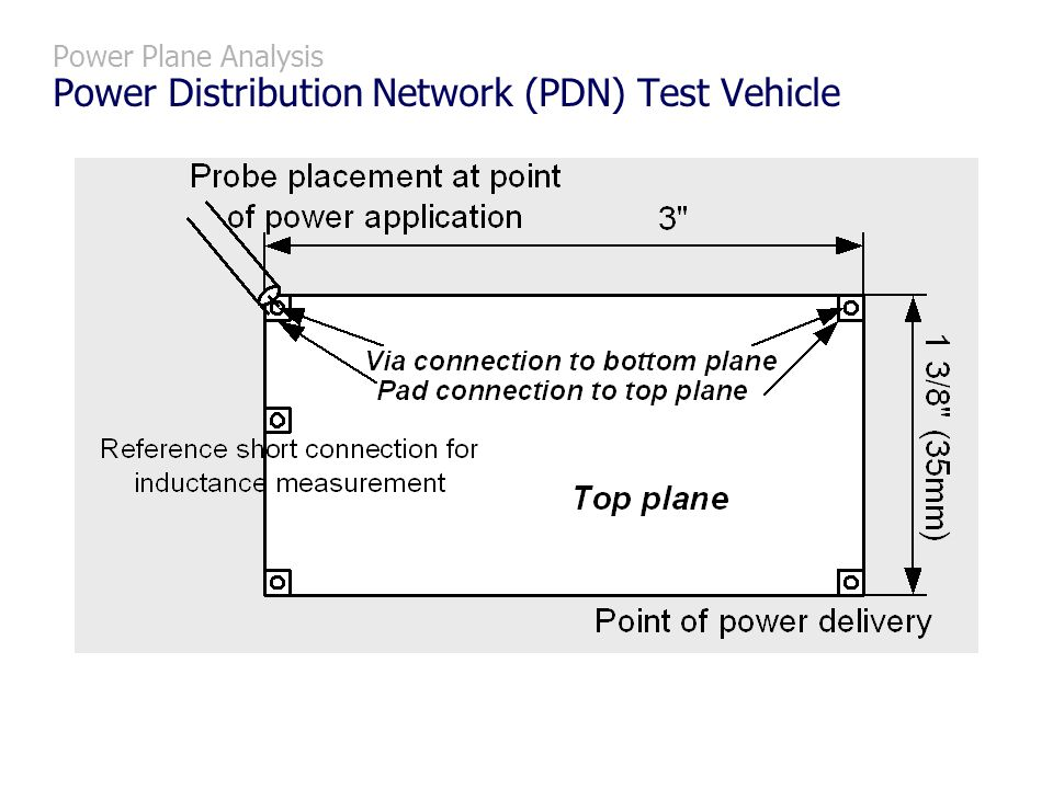 Power Plane Analysis Power Distribution Network (PDN) Test Vehicle