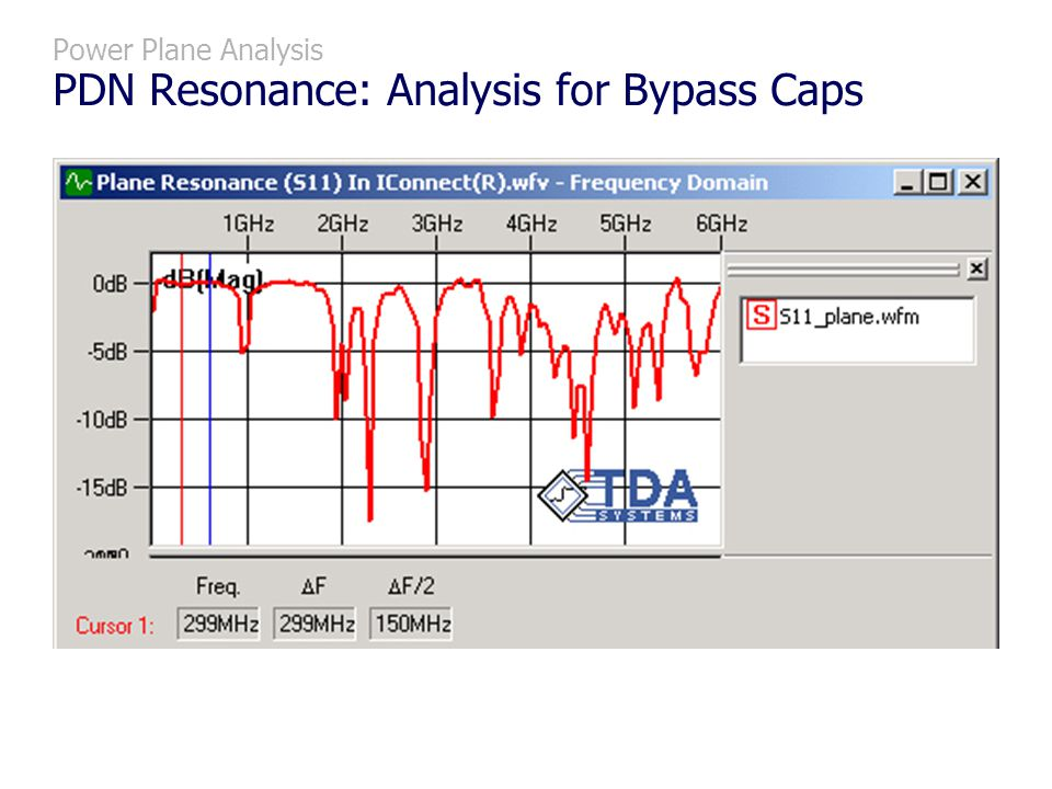 Power Plane Analysis PDN Resonance: Analysis for Bypass Caps