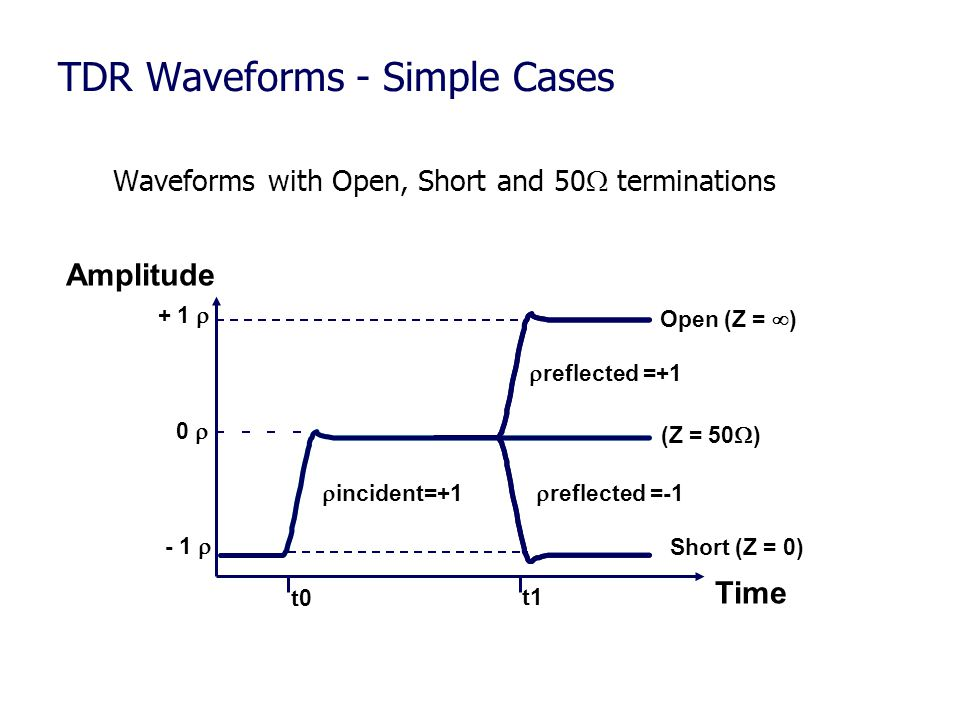 TDR Waveforms - Simple Cases