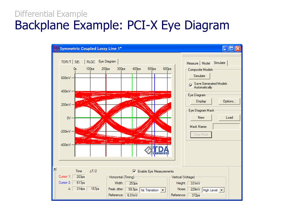 Differential Example Backplane Example: PCI-X Eye Diagram