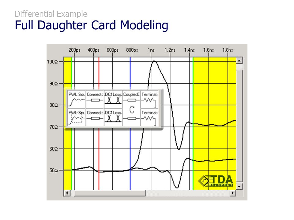 Differential Example Full Daughter Card Modeling
