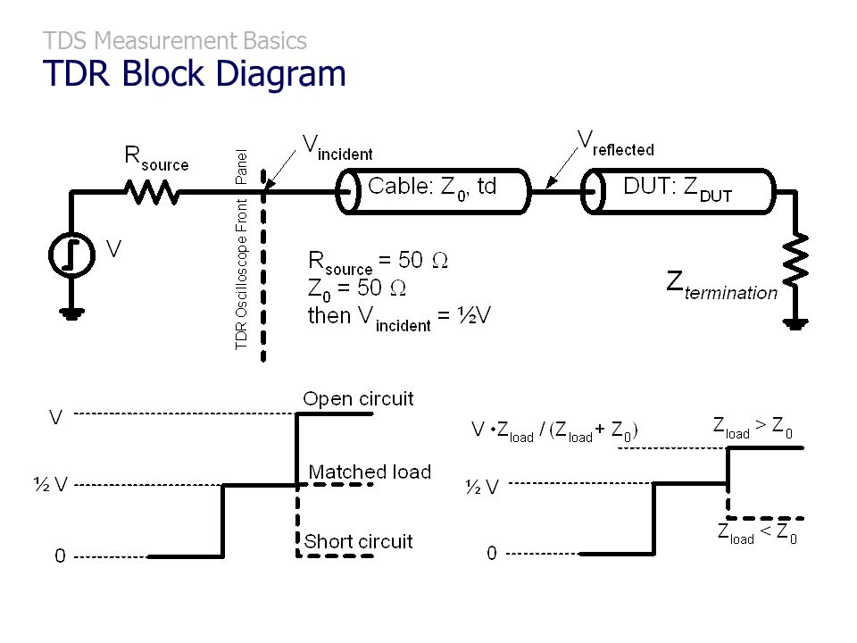 TDS Measurement Basics TDR Block Diagram