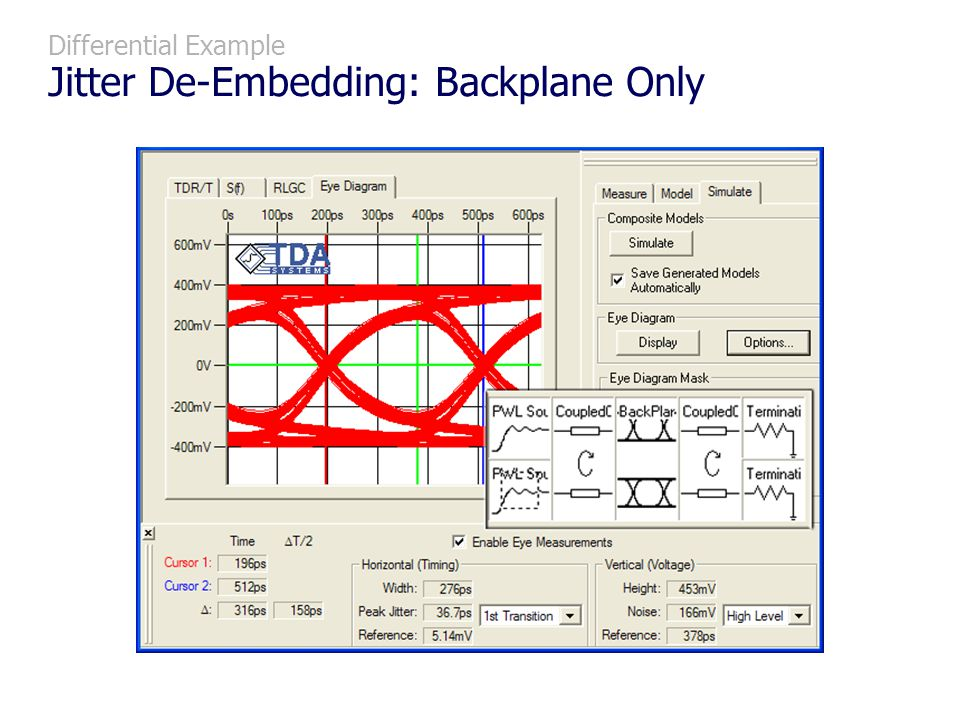 Differential Example Jitter De-Embedding: Backplane Only