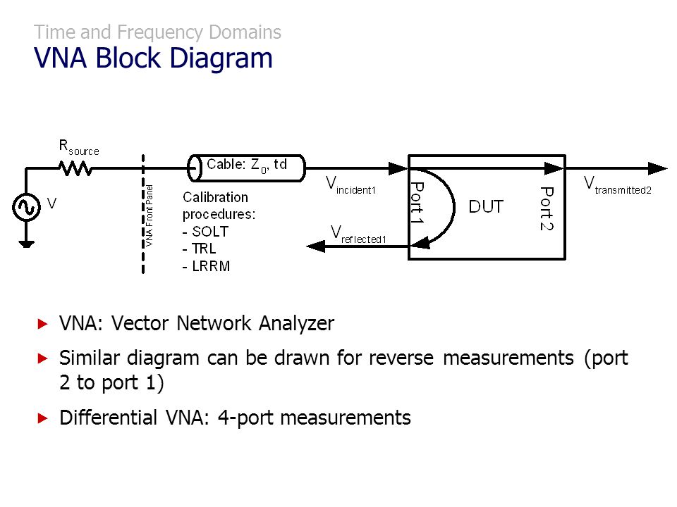 Time and Frequency Domains VNA Block Diagram